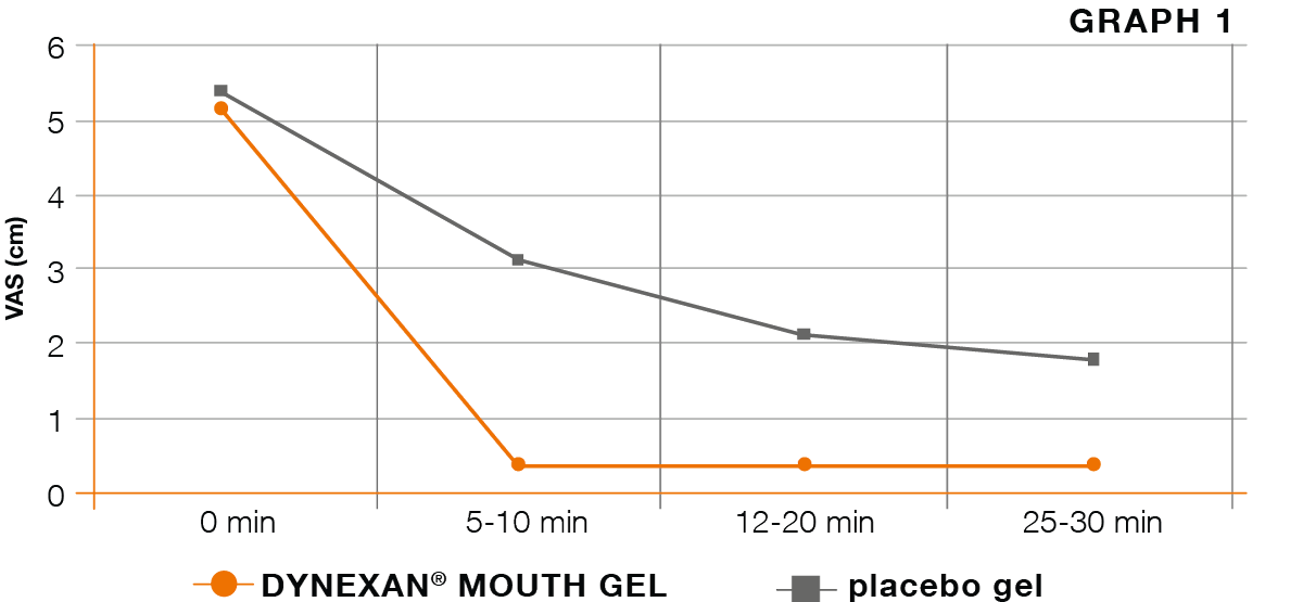 Kreussler Pharma - DYNEXAN MOUTH GEL - Graph 1