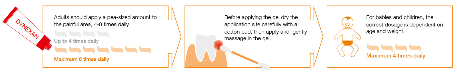 DYNEXAN MOUTH GEL Application Tips
